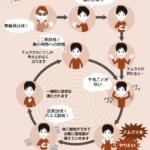 チムクエ依存の悪循環